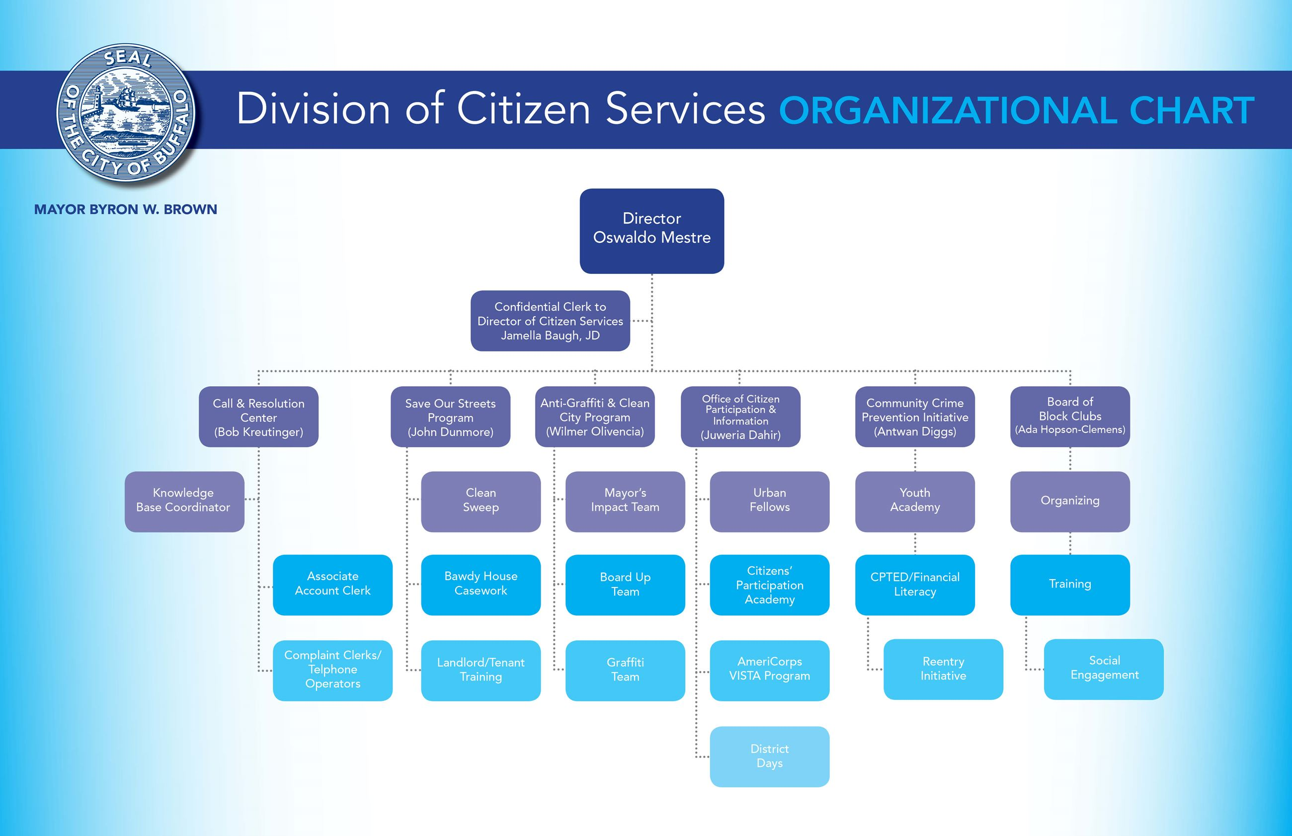 CitizenServices-FlowChart 2018